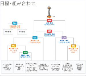 FIFAクラブワールドカップ2015 日程