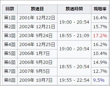KUNOICHI 視聴率