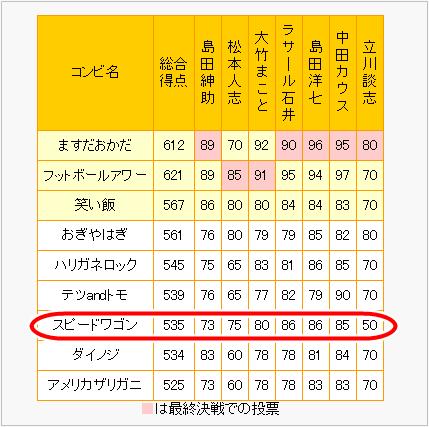 M-1 立川談志 50点 コンビ